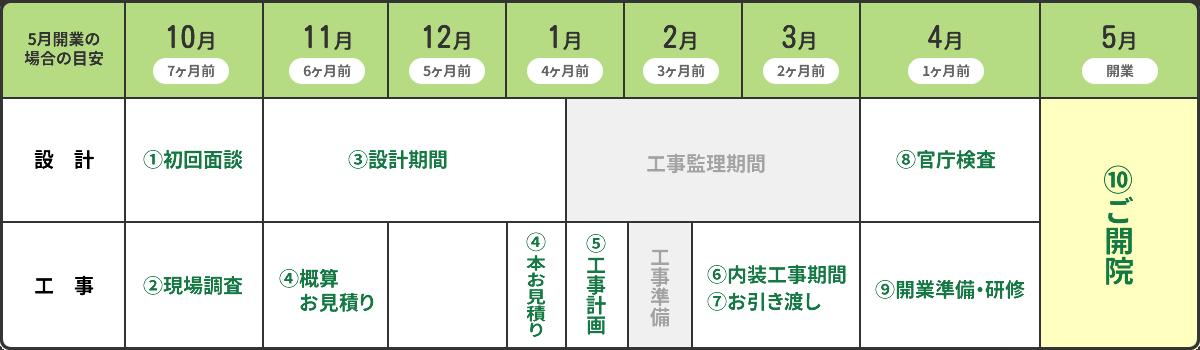 設計・施工の工程表